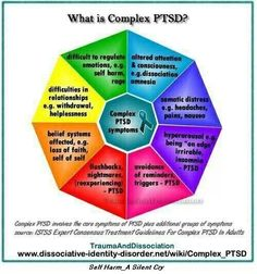 Complex PTSD symptoms based on the ISTSS expert consensus treatment guidelines. C-PTSD is psychological injury that results from inescapable, long-term social trauma. Trauma Therapy, Therapy Tools, Therapy Ideas, Art Therapy, Stress Disorders, Anxiety Disorder, Mental Disorders, Infp, Ptsd Symptoms