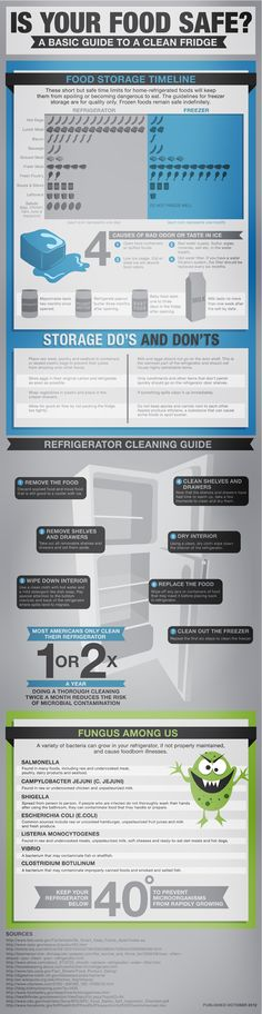 Is Your Food Safe? [INFOGRAPHIC]