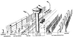 This picture shows a cross section of the Berlin Wall. Construction began in 1961 and through the years the wall experienced many different phases. This particular picture shows the wall at its greatest, with the fully built wall (on the far left) as well as the many other defenses and obstacles that were contained within it.
