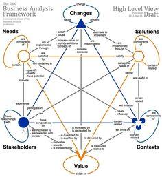It Service Management, Change Management, Business Management, Business Planning, Business Model, Business Analyst, Business Design, Business Marketing, Business Education