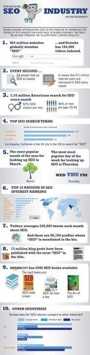 SEO Facts...