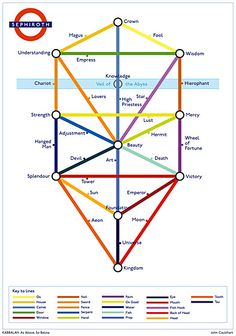 God as a Subway-system! This tube-style map of the Kabbalah Tree of Life, first spotted in Alan Moore's comic book series Promethea, attempts to shed light on the Sephiroth — the ten attributes of God in the Kabbalah. To make things even more elaborate, adding the 10 sepiroth and 22 lines together makes 32, the number of Masonic degrees and the number of Kabbalistic paths to wisdom.