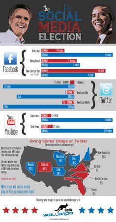 Diferencias en las redes sociales