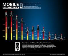 A look at the increasing trends in mobile browser usage and mobile internet as a whole