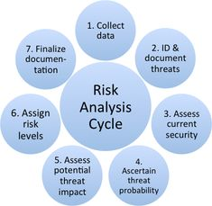 risk analysis Risk Analysis - Apgar and Associates Compliance Privacy Security . Project Risk Management, Project Management Professional, Event Management, Business Management, Business Planning, Business Ideas, Reliability Engineering, Job Resume, Sample Resume