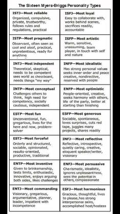 Meyers Briggs Types