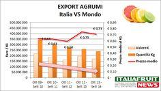 Export di #Agrumi in Italia