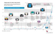 Hitos y lanzamientos de productos de Apple #infografia