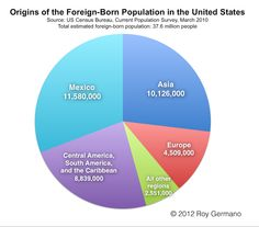 """""""Origins of the Foreign Born Population in the United States"""" http://roygermano.com/2012/05/05/how-many-immigrants-live-in-the-united-states-and-where-do-they-come-from/ [click on this image to find a short documentary and analysis of the discourse surrounding immigration in the United States]"""