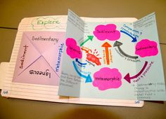 You Ougha Know About Setting Up and Organizing Interactive Notebooks! Shared by Lynda from Teaching Science with Lynda