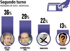 Pesquisa divulgada nesta quarta-feira (12), pelo instituto Datafolha mostra que João Leite (PSDB) segue como favorito para ocupar o cargo de prefeito de Belo Horizonte. Conforme o levantamento, se considerado apenas os votos válidos, o tucano tem 55% das intenções de votos. Alexandre Kalil (PHS) aparece com 45% das intenções. (13/10/2016) #Política #Campanha #MinasGerais #JoãoLeite #AlexandreKalil #Infográfico #Infografia #HojeEmDia