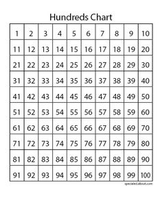 hundreds chart | Hundred Charts Teach Skip Counting, Place Value and Multiplication