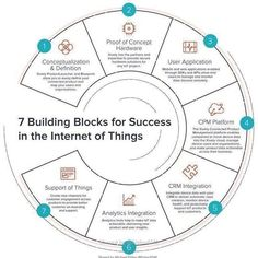 7 Building Blocks for Success in the Internet of Things. Data Science, Computer Science, Computer Technology, Project Definition, Iot Projects, Fourth Industrial Revolution, Proof Of Concept, Web Application, Digital Technology