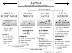 Intelligent Things >> It's all about machine learning | Roger Attick | Pulse | LinkedIn