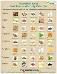 Essential Minerals - Food Sources. Our body needs the minerals for proper functioning. This infographic tells you what to eat to get different minerals.