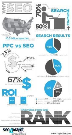 Why #SEO? Some helpful statistics about WHY it's important!