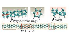 Diamond nanothreads could be the next wonder metamaterial after new research sheds more light #nanothreads #nanotechnology