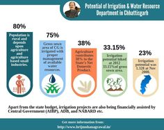 Potential of Irrigation & Water Resource Department