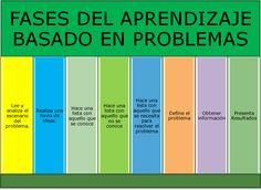 Claro esquema de las fases que debe tener el aprendizaje basado en problemas.  En la página web http://docenciavirtualpormargaritaquirogac.blogspot.com.es/2013/05/aprendizaje-basado-en-problemas.html aparece la información más detallada sobre esta metodología innovadora.