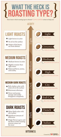 I'm not a coffee drinker but this infographic is interesting - talking about roasting types