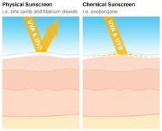 Protégez votre peau des rayons UV avec cette merveilleuse recette de crème solaire minérale à l'oxyde de zinc!