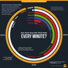 How Much Does Big Tech Make Every Minute? - Can I share this graphic? Yes. Visualizations are free to share and post in their original form across the webeven for publishers. Please link back to this page and attribute Visual Capitalist. When do I need a license? Licenses are required for some commercial uses translations or layout modifications. You can even whitelabel our visualizations. Explore your options. Interested in this piece? Click here to license this visualization. Use This Vis Tech Stocks, Cloud Computing Services, Languages Online, Second Language, Lost Money, Mind Blown, How To Make, Info Graphics, Charts