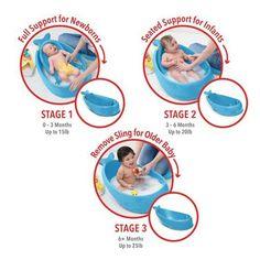 BuySkip Hop Moby 3 Stage Baby Bath Tub Online at johnlewis.com ...