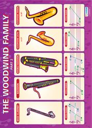 I like the cartoon feel of the pictures Indivdual Music Wall Charts Violin Lessons, Music Lessons, Teaching Social Studies, Teaching Resources, Boho Make Up, Music Room Organization, Instruments Of The Orchestra, Music Charts, Music School