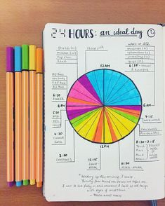 bullet journal idea | ideal day pie chart