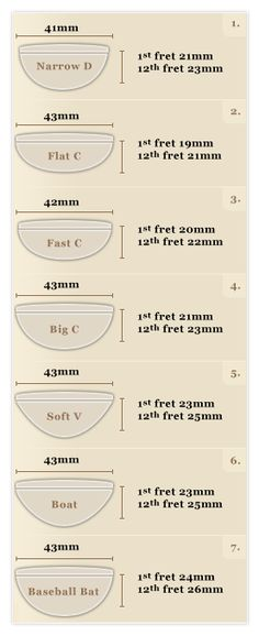 Ruokangas Neck Profiles