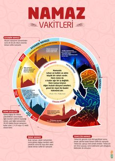 Namaz Vakitleri - infoGRAFİK Muslim Couple Photography, Islam Ramadan, Religion, Islam For Kids, Learn Islam, Allah Islam, Mind Tricks, Islamic Love Quotes, Muslim Couples
