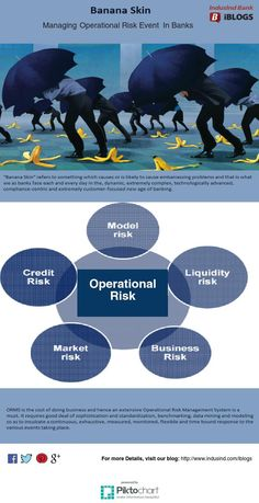 Banana skin means to Manage  #OperationalRiskEvent in Banks,Which helps banks to manage losses due to process, system or human failures.