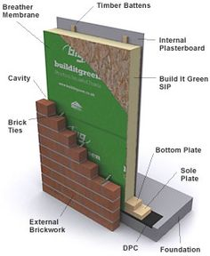 Structural insulated panel composite building units for What is sip construction