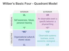 Wilber Four Quadrant Model: Single PPT Slide