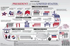 Learn about the presidential election process, including the Electoral College, caucuses and primaries, and the national conventions. Teaching Social Studies, Teaching History, History Class, History Education, Texas History, Kids Education, Presidential Election Process, Teaching Government, Government Lessons