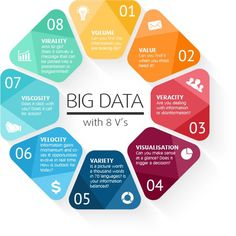 Business infographic : The 8 v's of Big Data