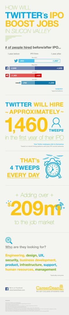 How Will Twitter's IPO Boost Jobs In Silicon Valley #Infographic #SiliconValley #Twitter #SocialMedia