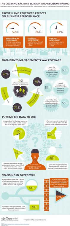 The Big List of Big Data Infographics « Wikibon Blog