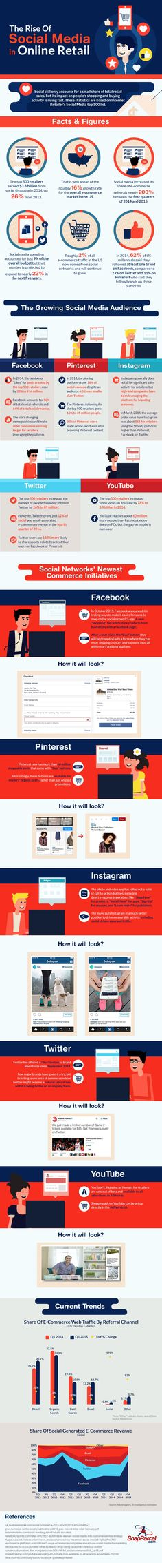 Social media is just a small portion of the overall shopping experience for customers, but it has a huge impact on how a customer engages with the brand.  This infographic by SnapParcel offers some exciting statistics and facts about social media and the consumer behavior.