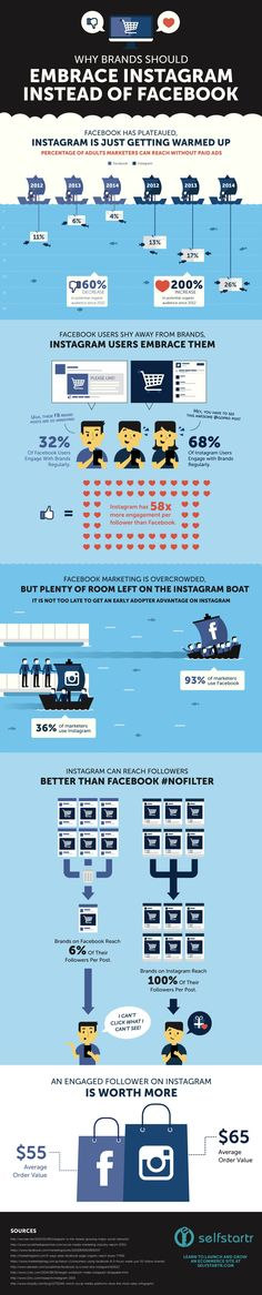 #SocialMedia Marketing: Why Brands Should Embrace Instagram Instead of Facebook - #infographic