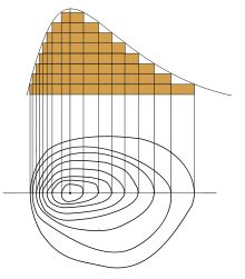 A contour line (also isoline, isopleth, or isarithm) of a function of two variables is a curve along which the function has a constant value. It is a cross-section of the three-dimensional graph of the function f(x, y) parallel to the x, y plane.