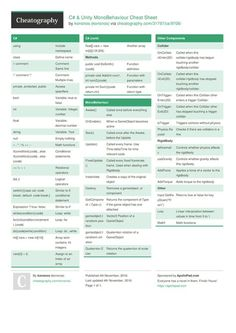 C# & Unity MonoBehaviour Cheat Sheet by konsnos - Download free from Cheatography - Cheatography.com: Cheat Sheets For Every Occasion