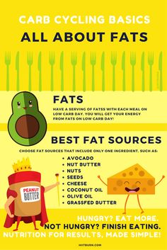 All About Healthy Fats: What you need to know for Carb Cycling! #hiitburn