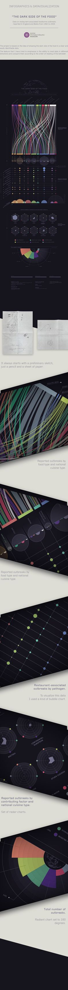 """THE DARK SIDE OF THE FOOD""Data on restaurant-associated food borne outbreaksreported in England and Wales from 1992 to data visualization was originally made for the ""Food Poisoning"" challenge organized by Kantar Information is beautiful Aw… Web Design, Chart Design, Graphic Design, Keynote Design, Information Visualization, Data Visualization, Information Design, Information Graphics, Interface Design"