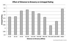 How Beer Ratings Are Affected By Distance To Brewery