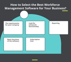 How to Select the Best Workforce Management Software for Your Business? Workforce Management, Best Practice, Software, The Selection, Business, Store, Business Illustration