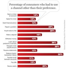 High Touch or High Tech? How Consumers Prefer to Interact With Banks