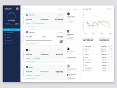 Expense Reporting App UI designed by Bilal Ck for Stead. Connect with them on Dribbble; Dashboard Interface, Web Dashboard, Ui Web, Dashboard Design, Financial Dashboard, Dashboard Template, Web Design, App Ui Design, Interface Design