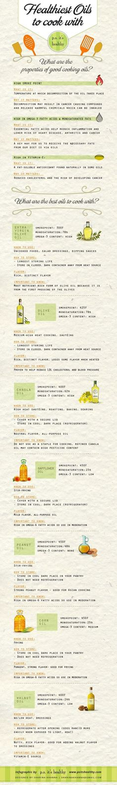 Healthiest Cooking Oils | Nutrition Facts