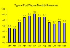 weather in ft wayne | Weather In Fort Wayne Indiana Celsius